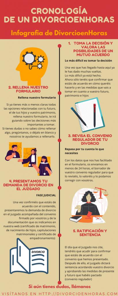 Cronología de un Divorcioenhoras. Pasos
